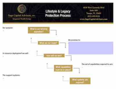 Lifestyle & Legacy Protection Decision Cascade